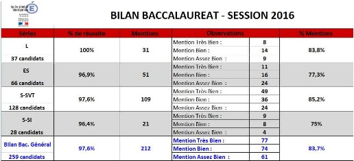resultats_bac_-_session_2016-2.pdf (PDF - 69.4 ko)